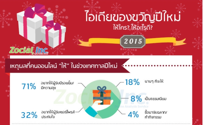 [Infographic] ไอเดียของขวัญปีใหม่ ให้ใคร ให้อะไรดี