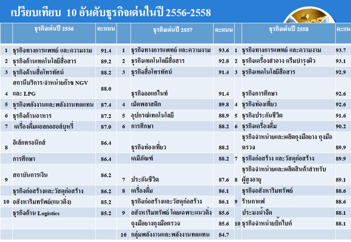 thai eco19