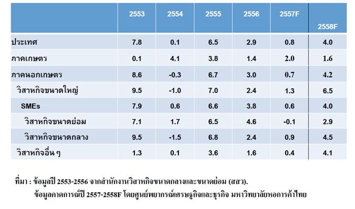 thai eco3