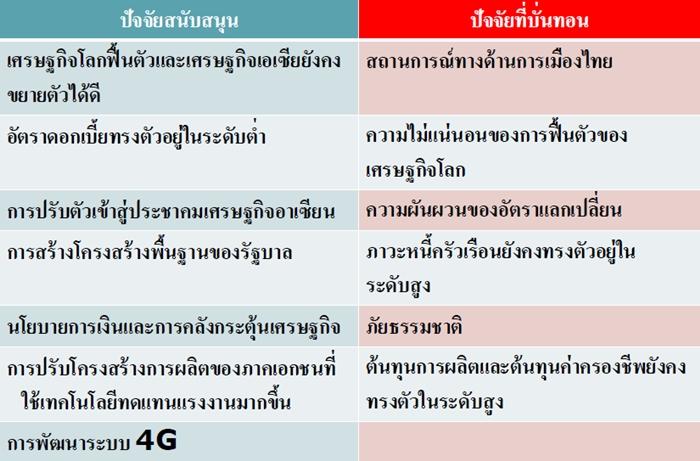 thai eco4
