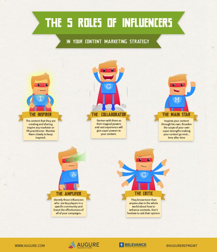 InfluencersContentMarketingRoles