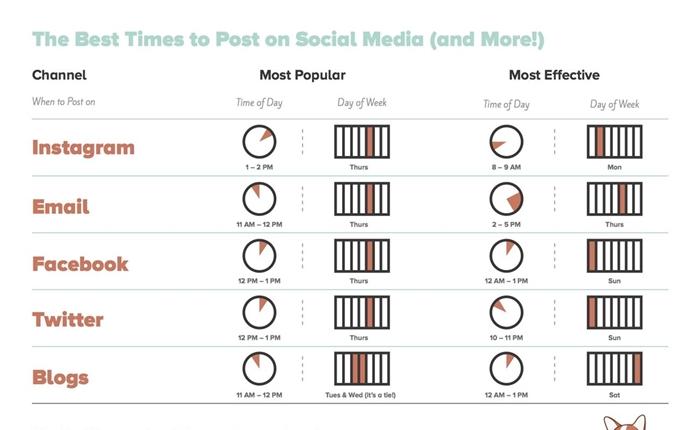[Infographic] วัน – เวลา ใดที่เหมาะสมจะโพส Social Media ที่สุด?