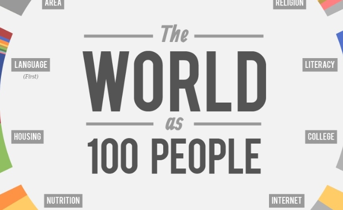 [Infographic] ถ้าโลกนี้มีประชากรแค่ 100 คน จะแบ่งเป็นอะไรได้บ้าง