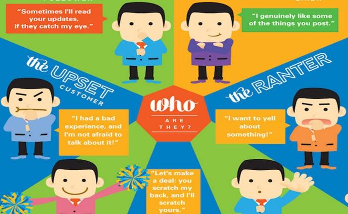 Infographic: แสดงชนิดของ Social Media Fans พร้อมข้อแนะนำสร้างแบรนด์ให้ประทับใจ