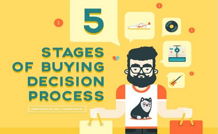 เผย 5 ขั้นตอนการตัดสินใจซื้อของผู้บริโภค เพื่อวางกลยุทธ์ทางการตลาด