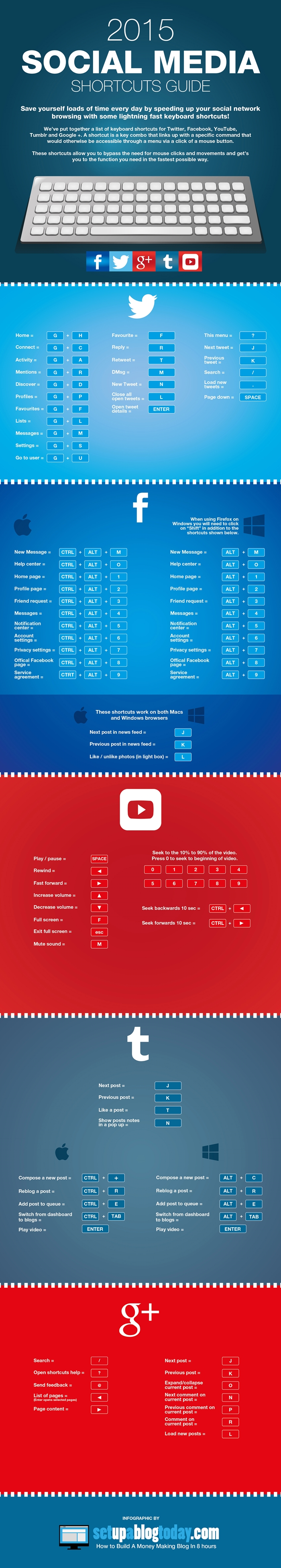 social-media-shortcuts-infographic-2015-700