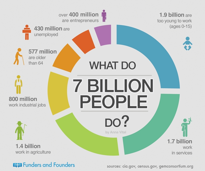 what-do-7-billion-people-do-infographic-700