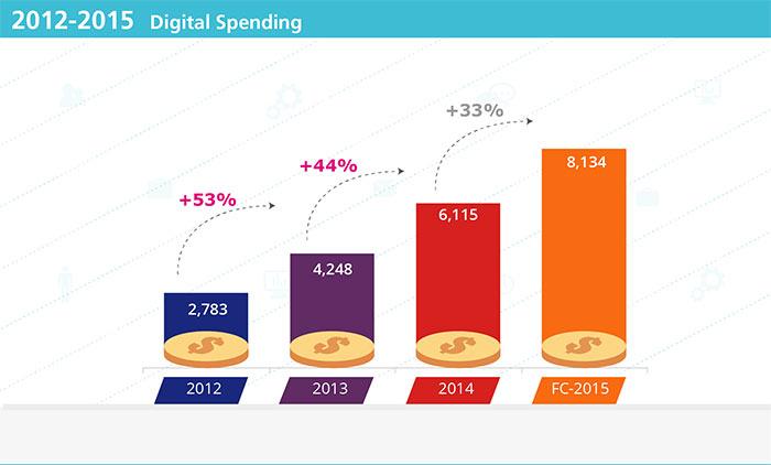 1daat-digital-adspend-2012-2015