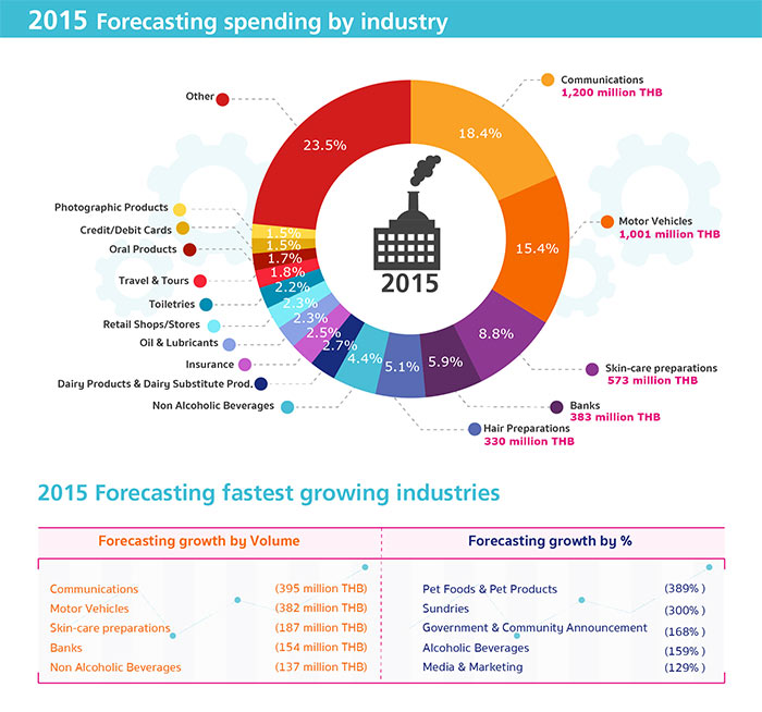 4daat-digital-adspend-industry-2015