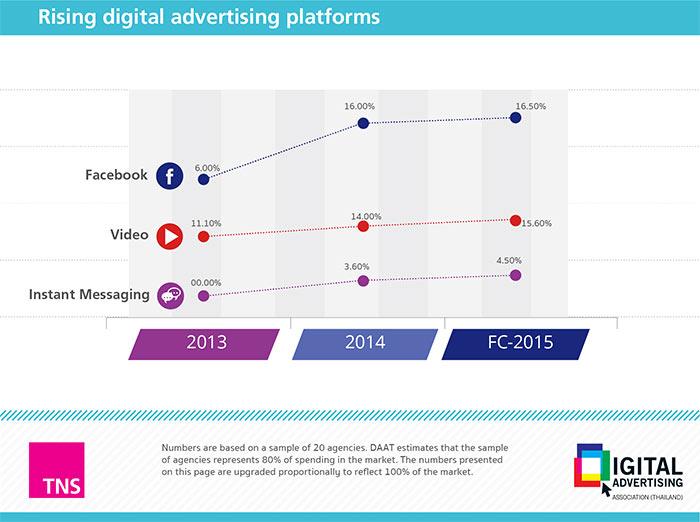 6daat-digital-adspend-rising