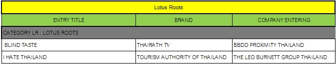 Lotus roots