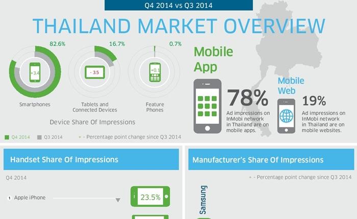 [Infographic] ภาพรวมการใช้สมาร์ทโฟนของไทย ในช่วงไตรมาสที่ 4 ของปี 2014
