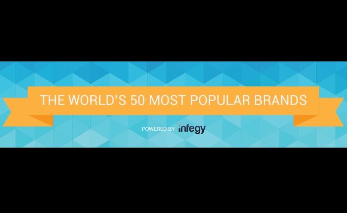 50 อันดับ แบรนด์ออนไลน์ยอดนิยมของโลก ประจำปี 2014