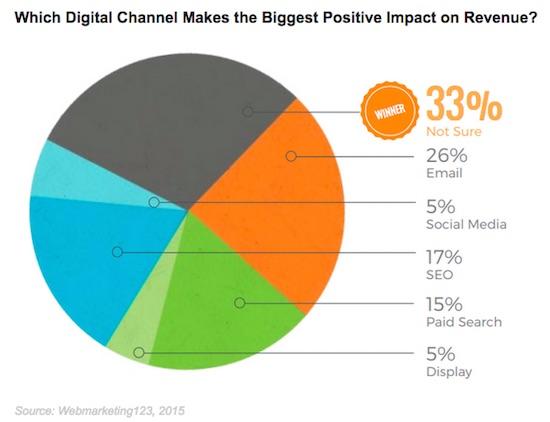 revenue-digital-webmarketing123-030315-001