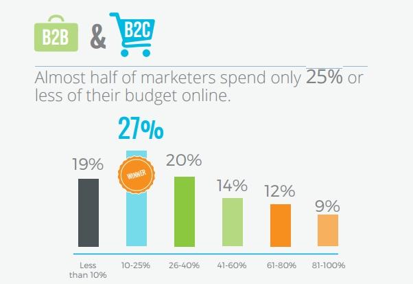 revenue-digital-webmarketing123-030315-004