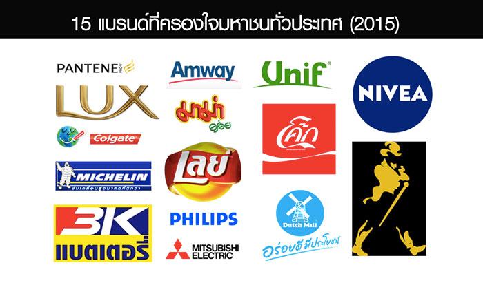 15 แบรนด์ในไทยที่ครองใจมหาชนทั่วประเทศ