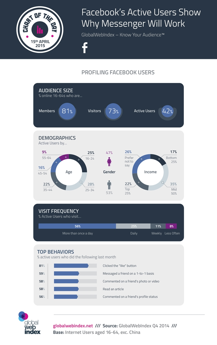15th-April-2015-Facebooks-Active-Users-Show-Why-Messenger-Will-Work-700