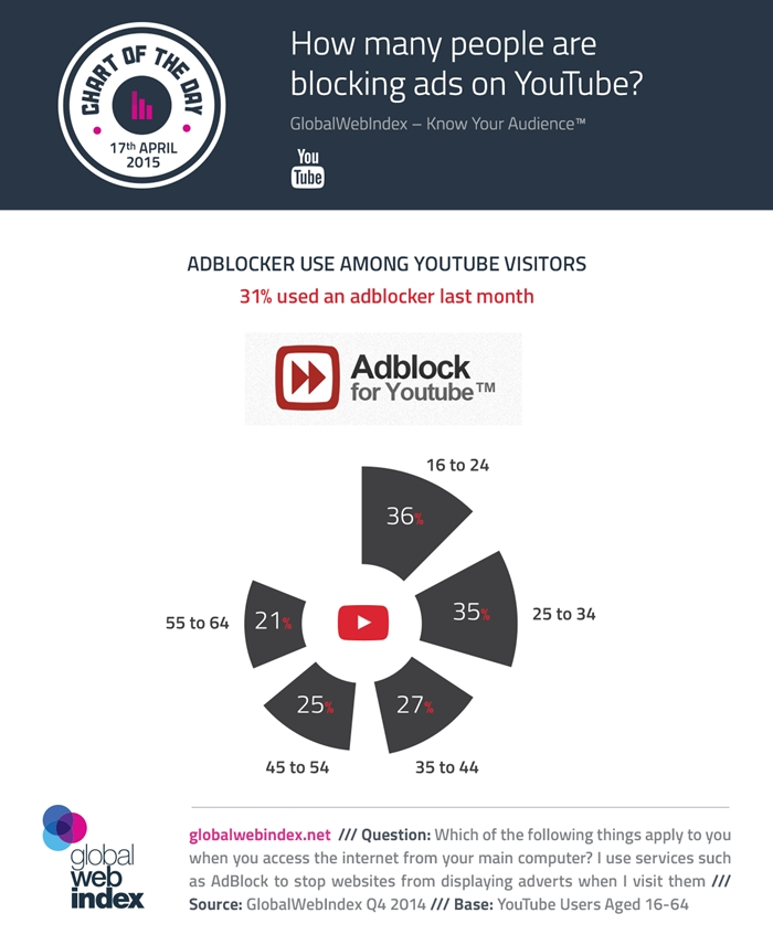 17th-April-2015-How-many-people-are-blocking-ads-on-YouTube-700