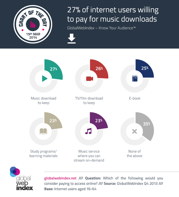 19th-march-2014-27-of-internet-users-willing-to-pay-for-music-downloads