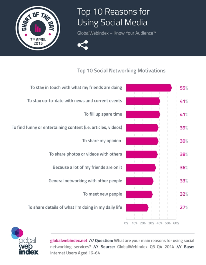 7th-April-2015-Top-10-Reasons-for-Using-Social-Media-700