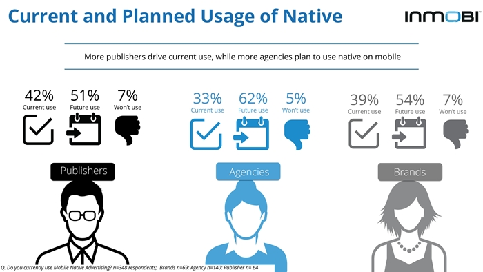 InMobi Native Advertising on Mobile Perceptions Study 2015-page-011-700