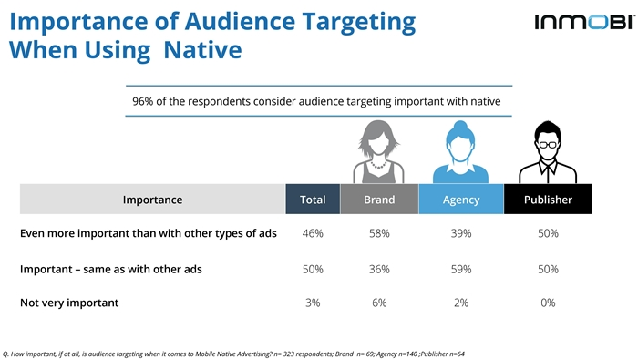InMobi Native Advertising on Mobile Perceptions Study 2015-page-020-700