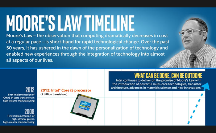 """50 ปีแห่ง """"กฎของมัวร์"""" หลักการเบื้องหลังการพัฒนาทางเทคโนโลยีอย่างไม่หยุดยั้ง"""