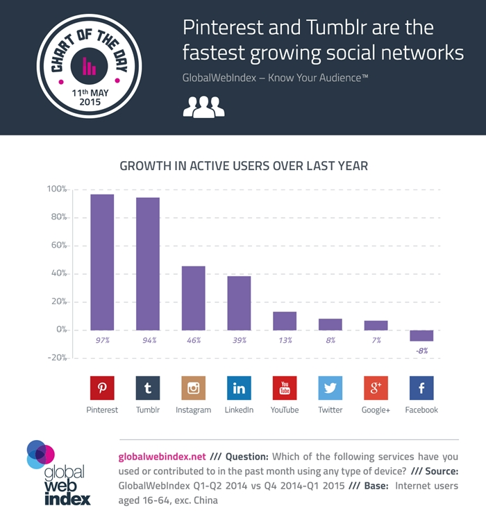 11th-May-2015-Pinterest-and-Tumblr-are-the-fastest-growing-social-networks-700