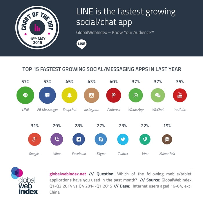 18th-May-2015-LINE-is-the-fastest-growing-socialchat-app-700