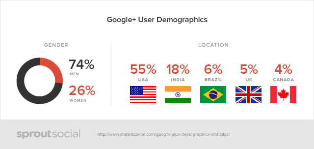 Social-Demographics-google