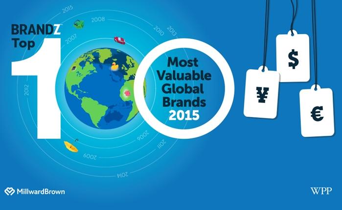 brandz-global-2015_social-share_higlight