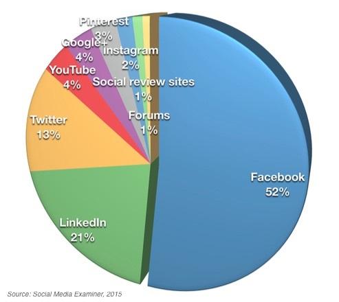 most-important-socialmediaexaminer-260515