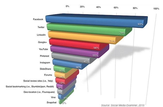 most-used-socialmediaexaminer-260515