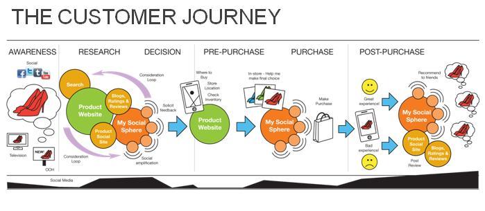 the_customer_journey