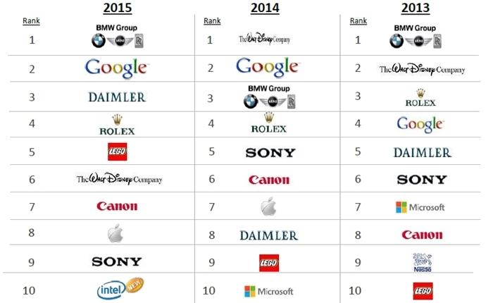 Top 100 บริษัทที่มีชื่อเสียงที่สุดในโลก
