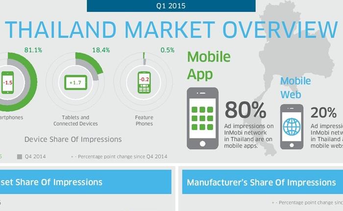 ภาพรวมการใช้สมาร์ทโฟนของไทย ในช่วงที่ไตรมาสที่ 1 ของปี 2015