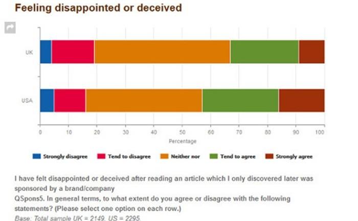 ผลสำรวจพบ sponsored content สำหรับสำนักข่าวออนไลน์อาจเป็นผลเสียมากกว่าผลดี