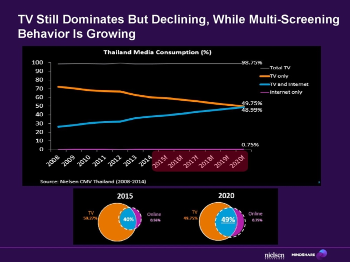 Unilever & Mindshare_DualScreenMeasurement_-page-008