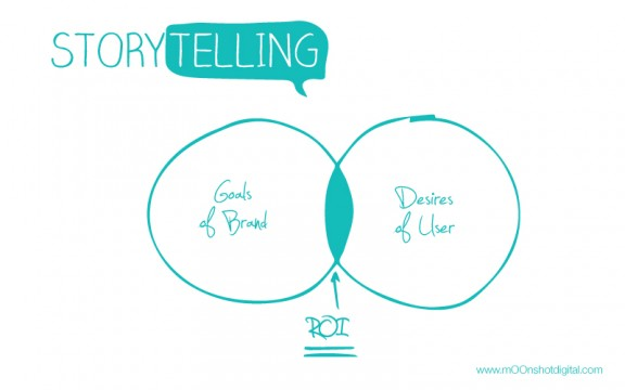 digital-storytelling-ROI-mOOnshot-digital-marketing-agency-singapore