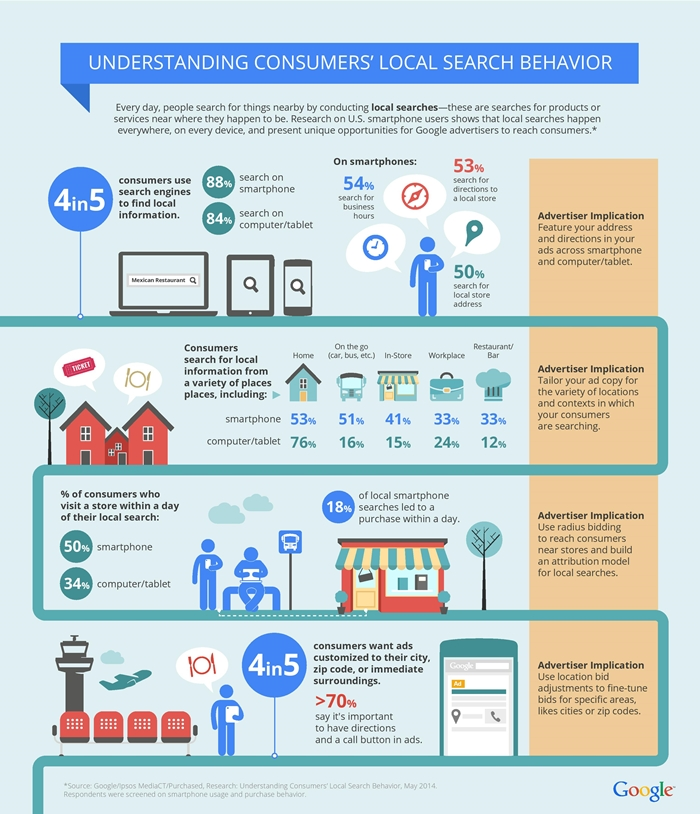 how-advertisers-can-extend-their-relevance-with-search_infographics-page-700