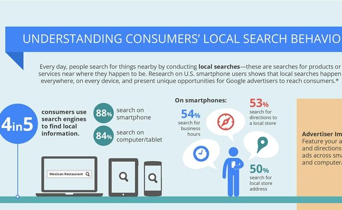 [Infographic] รู้จักนักช้อป กับพฤติกรรมการใช้ Smartphone ให้มากขึ้น