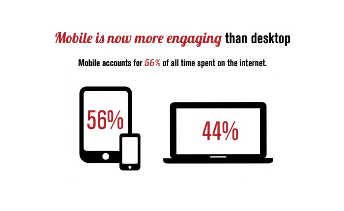 ผลสำรวจชี้ Mobile เป็นอุปกรณ์ที่สร้าง Engagement ได้มากกว่าเดสก์ทอป