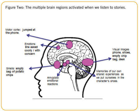 https://www.melcrum.com/research/strategy-planning-tactics/science-behind-storytelling