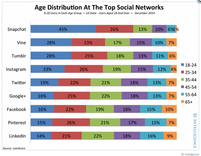 social network-age-700