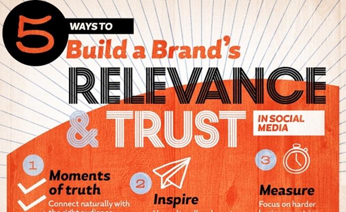 [How to] 5 วิธี สร้างแบรนด์ให้เป็นที่ไว้วางใจใน Social Media