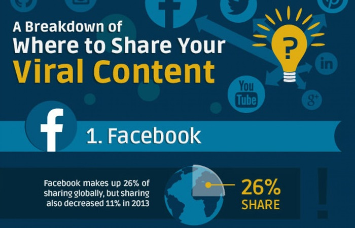 where-to-share-your-viral-content--get-the-best-results-out-of-your-content