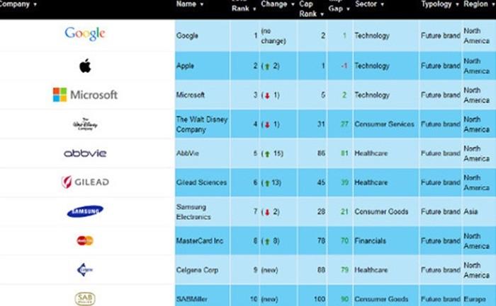 Google รั้งอันดับหนึ่งแบรนด์ที่ผู้บริโภครับรู้มากที่สุดติดกันเป็นปีที่สอง