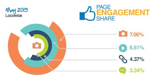 LocowiseMay2015FacebookPageEngagementShare