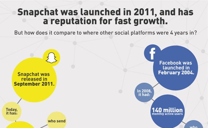 Snapchat ขึ้นแท่นแพลตฟอร์มที่น่าจับตามอง และโตเร็วที่สุด