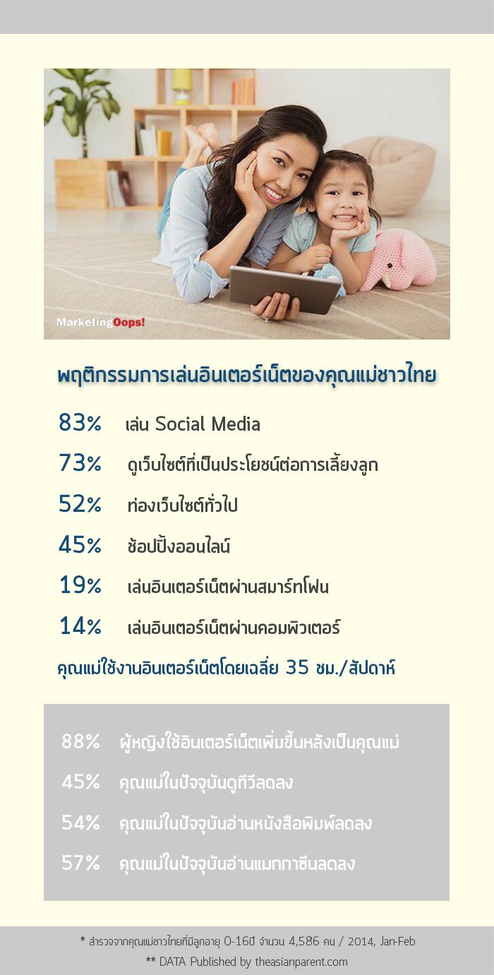 พฤติกรรมการใช้อินเตอร์เน็ตของคุณแม่ชาวไทย